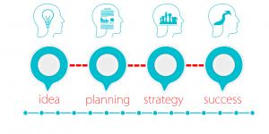 the strategic analysis
